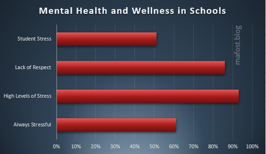 Data on Mental Health in Schools 2018 - Mafost.blog